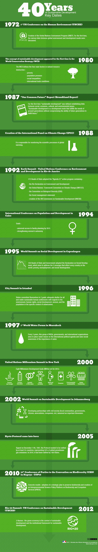 40 Years of Sustainable Development