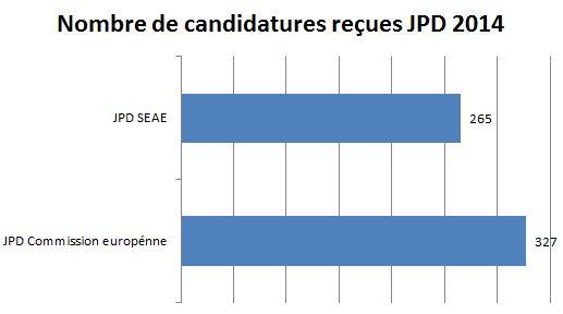 StatistiquesJPD2014