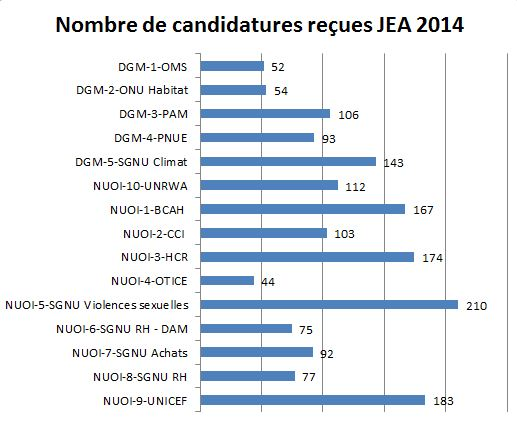 StatistiquesJPO2014