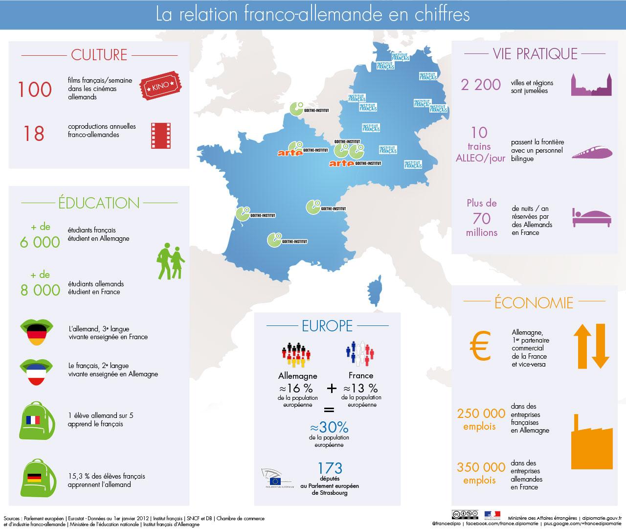 Rencontres territoriales de la francophonie economique