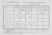 Emploi du temps du cours de perfectionnement , 1936. <br>(carton 51, inv. n°7).