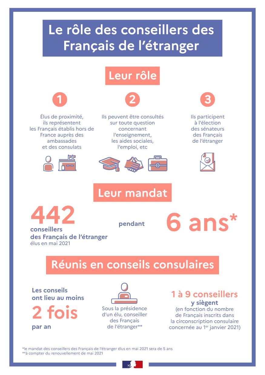 Source: https://www.diplomatie.gouv.fr/fr/services-aux-francais/voter-a-l-etranger/les-differentes-elections/