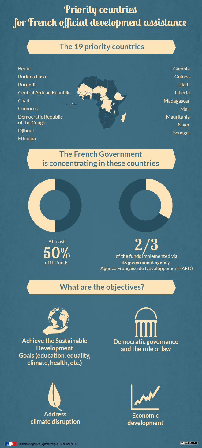 French official development assistance: priorities