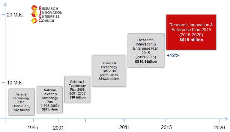Evolution des plans de soutien à la Recherche