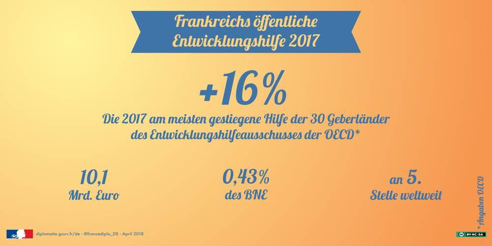 Österreich gab 2017 deutlich weniger für Entwicklungshilfe aus